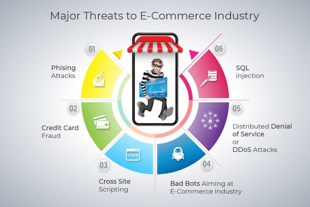 tips to secure your ecommerce website