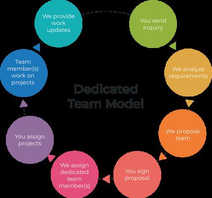 dedicated-team-model